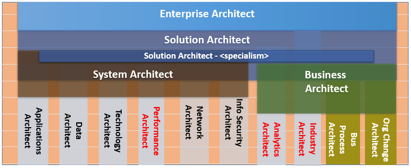 Is this the Architecture layer map?